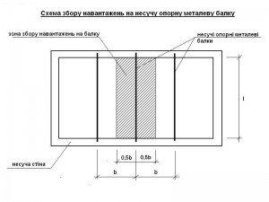 схема збору навантажень на металеву балку