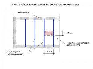 схема збору навантажень на дерев'яне міжповерхове перекриття