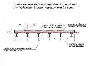 схема армування залізобетонної плити перекриття