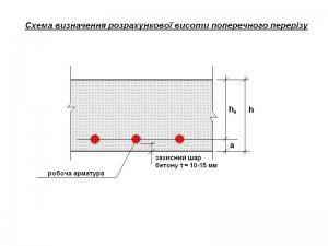 схема визначення розрахункової висоти поперечного перерізу