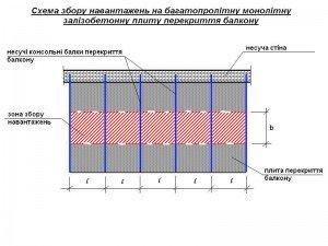 схема збору навантажень на залізобетонну плиту перекриття балкону