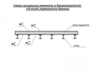 схема згинальних моментів багатопрольотної монолітної залізобетонної плити перекриття балкону