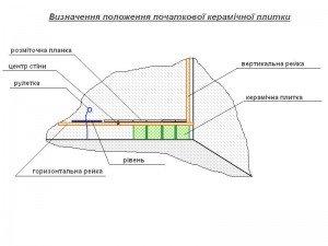 визначення положення кладки початкової керамічної плитки
