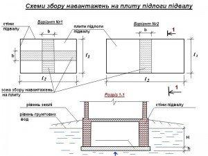 схема збору навантажень на плиту підлоги підвалу