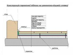 Конструкція паркетної підлоги по цементно-піщаній стяжці