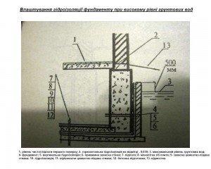 гідроізоляція фундаментів