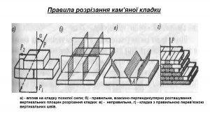 правила розрізання кам'яної кладки