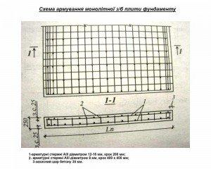 Схема армування монолітної плити фундаменту
