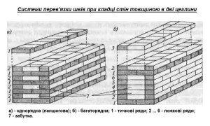 перев'язки швів при кладці цегляних стін