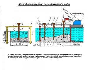 метод бетонування під водою