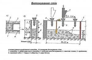 бетонування монолітних залізобетонних стін і колон