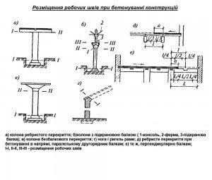 розміщення робочих швів при бетонуванні конструкцій