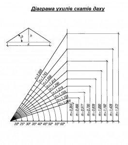 діаграма ухилів скатів даху та покрівлі