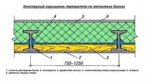 конструкція металевого перекриття