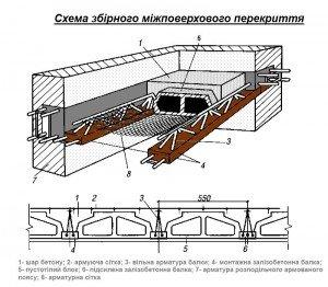 схема збірно-монолітного міжповерхового перекриття