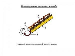 монтаж висячих водостічних жолобів