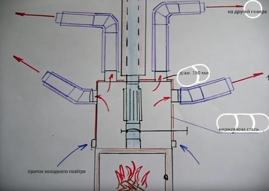 як зробити повітряне опалення будинку