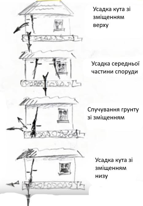 як характер тріщин стін вказує на причини руйнування фундаменту